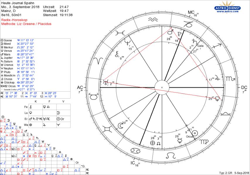 Astrologie geht online