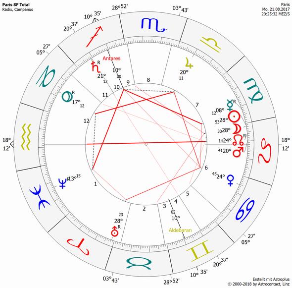 Freie Übereinstimmung zur Astrologie