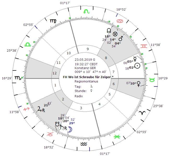 Übereinstimmung mit der Astrologie-Software Werden wir nur hupen oder datieren