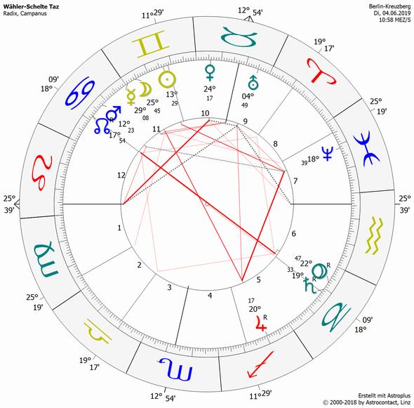 Astrologie Foren